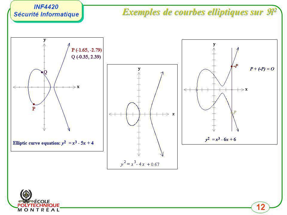 Exemples de courbes elliptiques sur 2