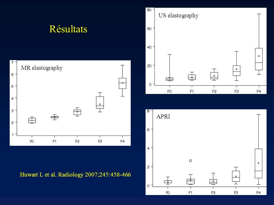 Huwart L et al. Radiology 2007;245:458-466