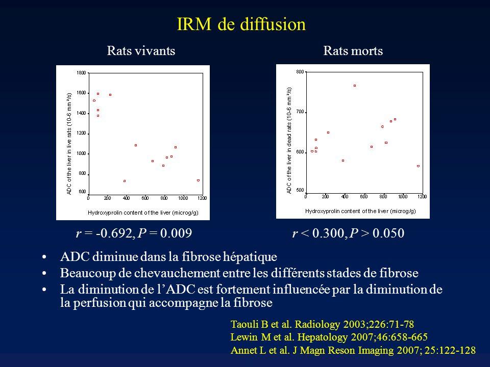 IRM de diffusion Rats vivants Rats morts r = -0.692, P = 0.009