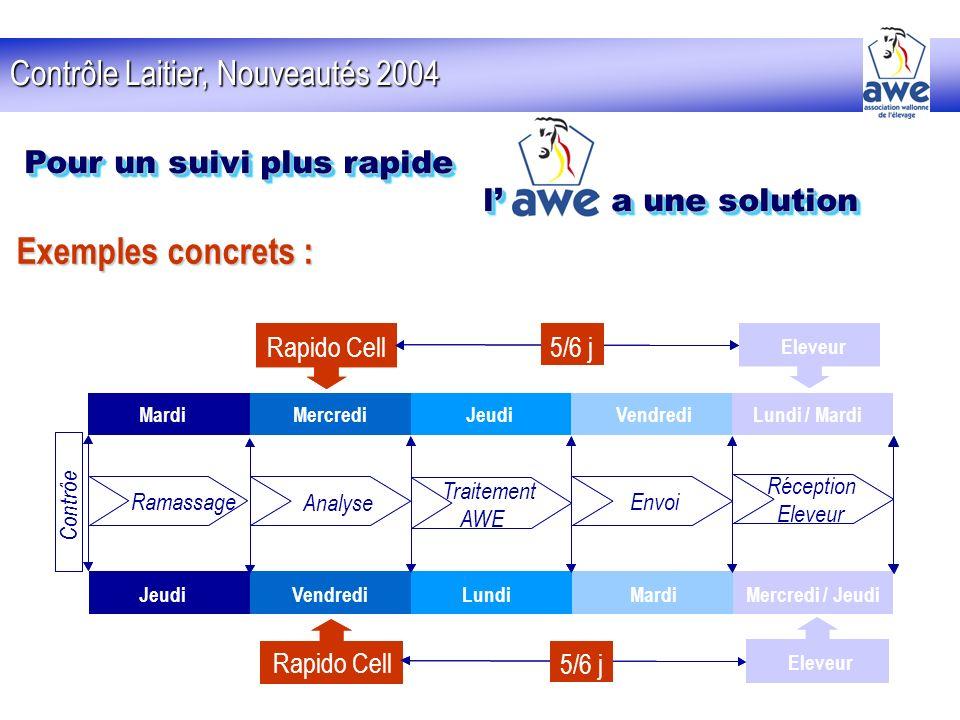 Exemples concrets : Contrôle Laitier, Nouveautés 2004