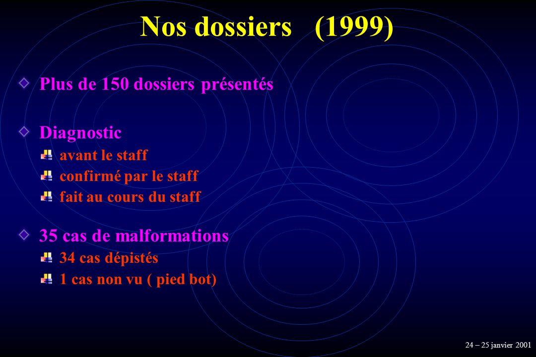Nos dossiers (1999) Plus de 150 dossiers présentés Diagnostic
