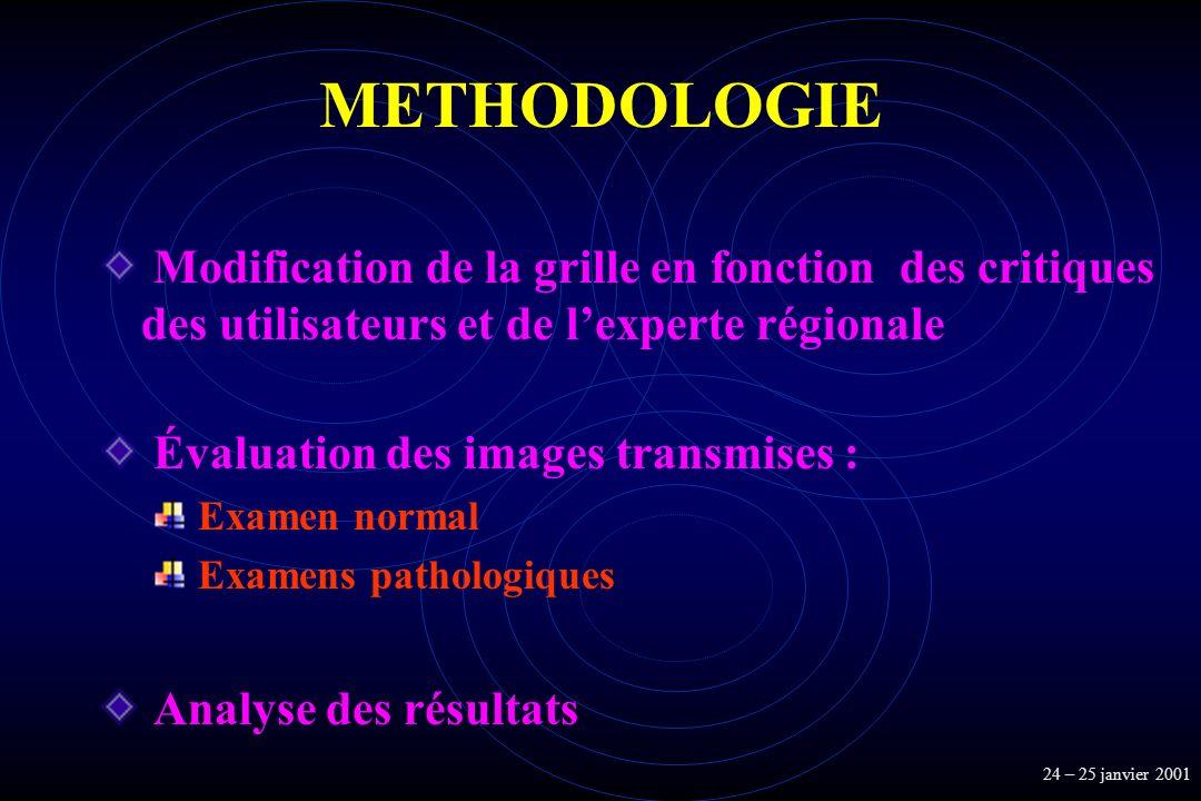 METHODOLOGIE Modification de la grille en fonction des critiques des utilisateurs et de l'experte régionale.