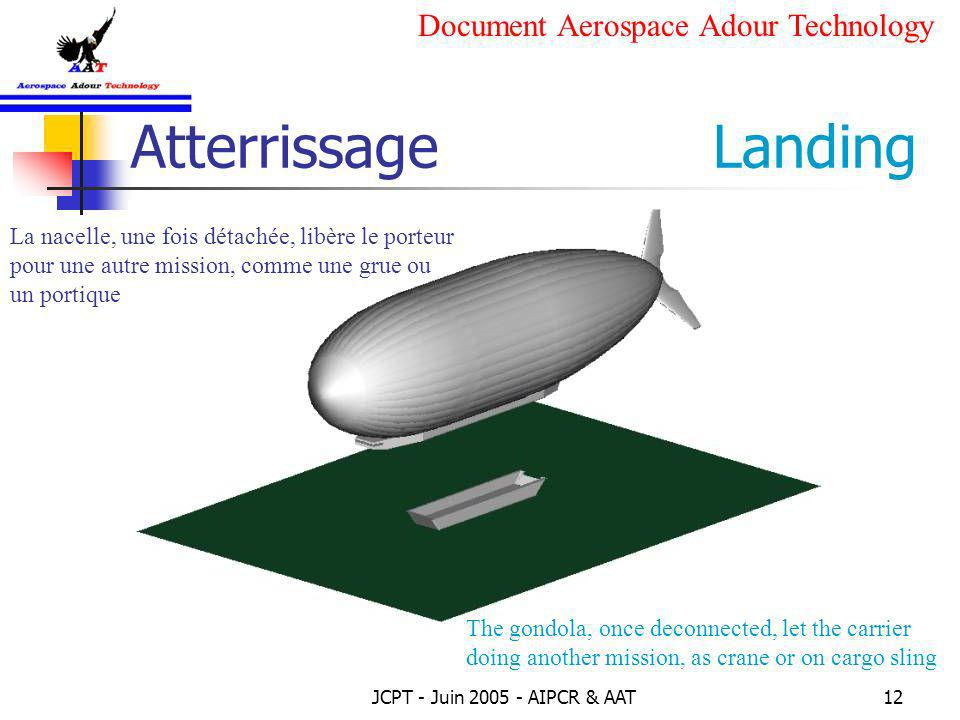 Atterrissage Landing Document Aerospace Adour Technology