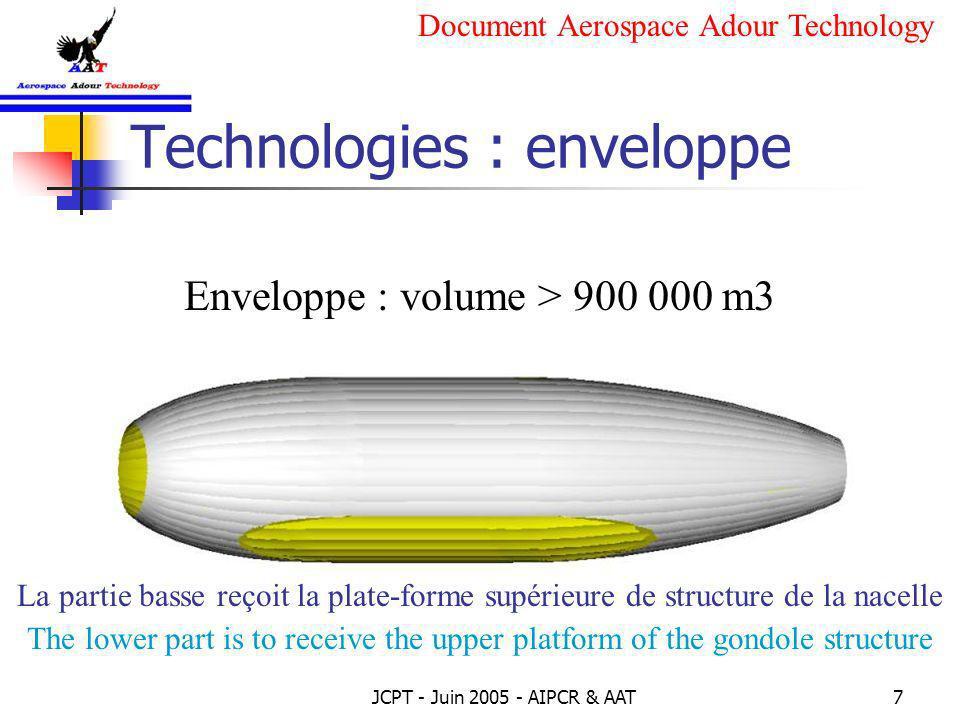 Technologies : enveloppe