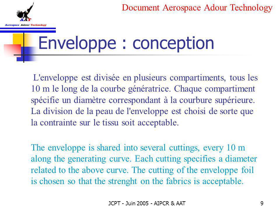Enveloppe : conception