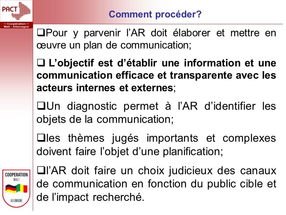 Comment procéder Pour y parvenir l'AR doit élaborer et mettre en œuvre un plan de communication;