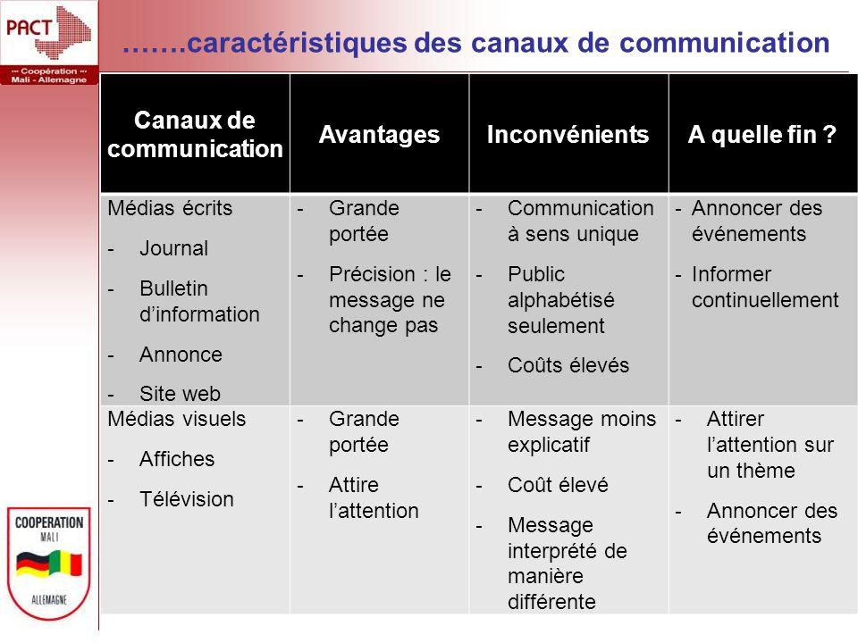 …….caractéristiques des canaux de communication