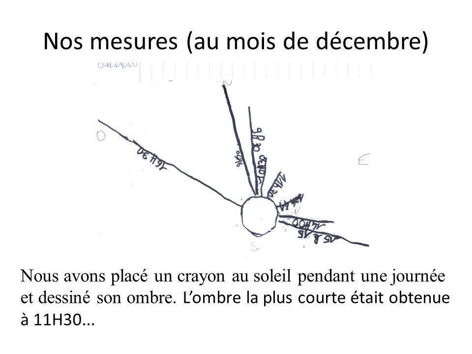 Nos mesures (au mois de décembre)