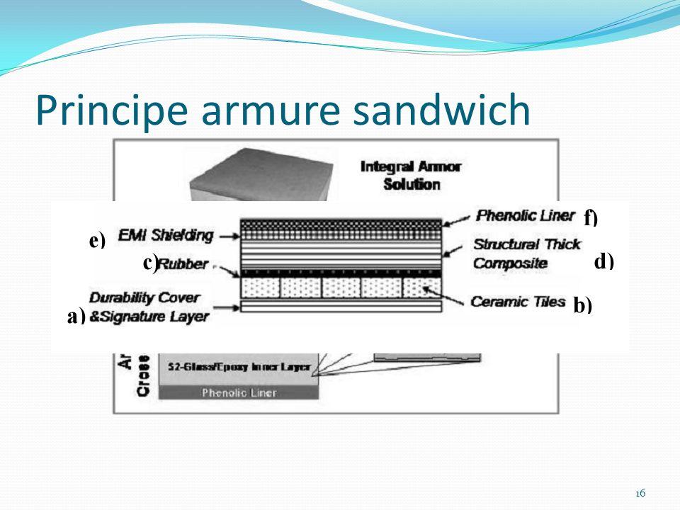Principe armure sandwich