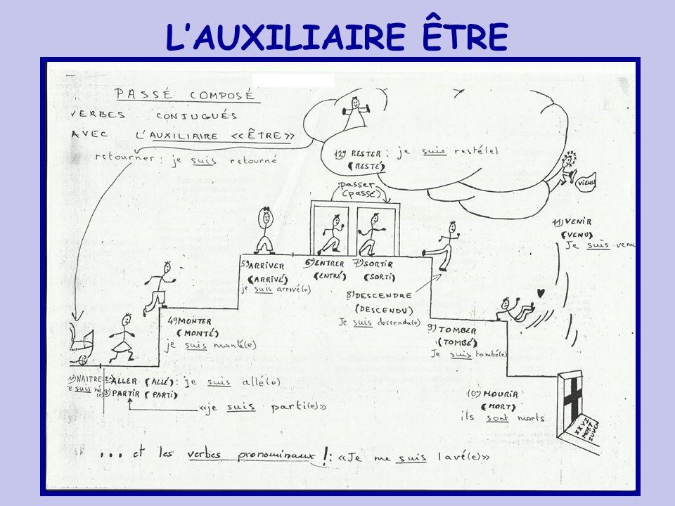 L'AUXILIAIRE ÊTRE