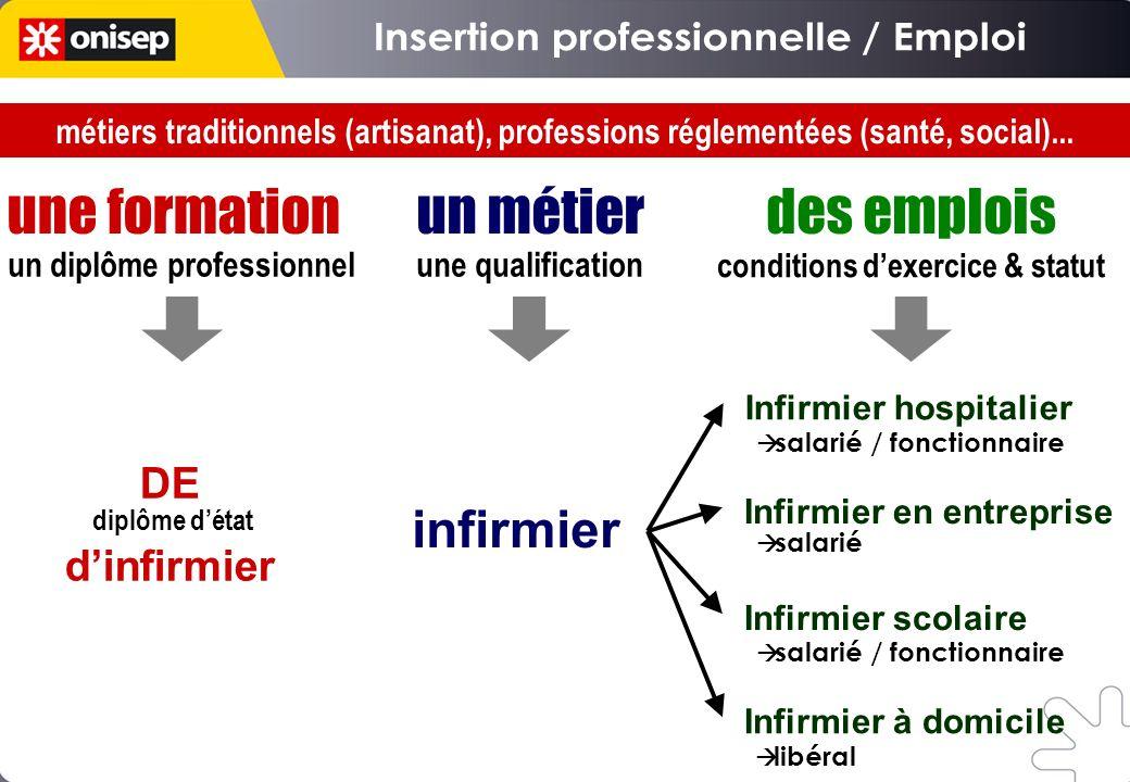 une formation un métier des emplois Insertion professionnelle / Emploi