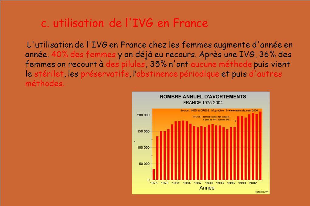 c. utilisation de l IVG en France
