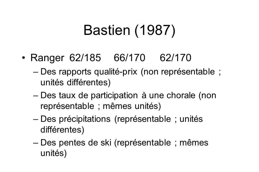 Bastien (1987) Ranger 62/185 66/170 62/170. Des rapports qualité-prix (non représentable ; unités différentes)