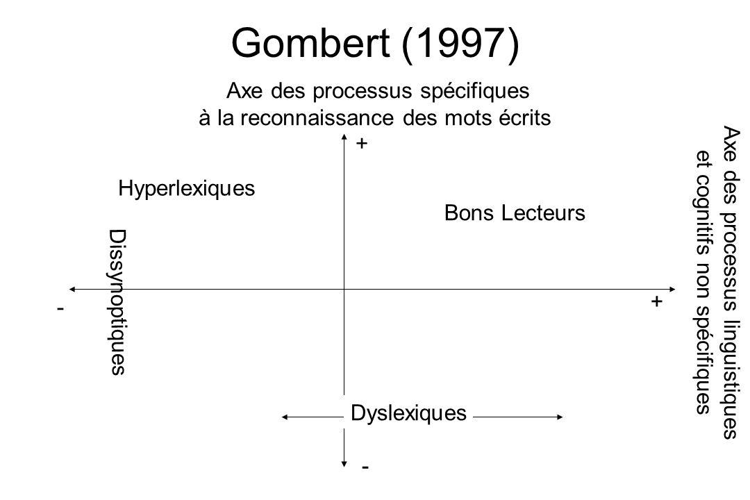 Gombert (1997) Axe des processus spécifiques