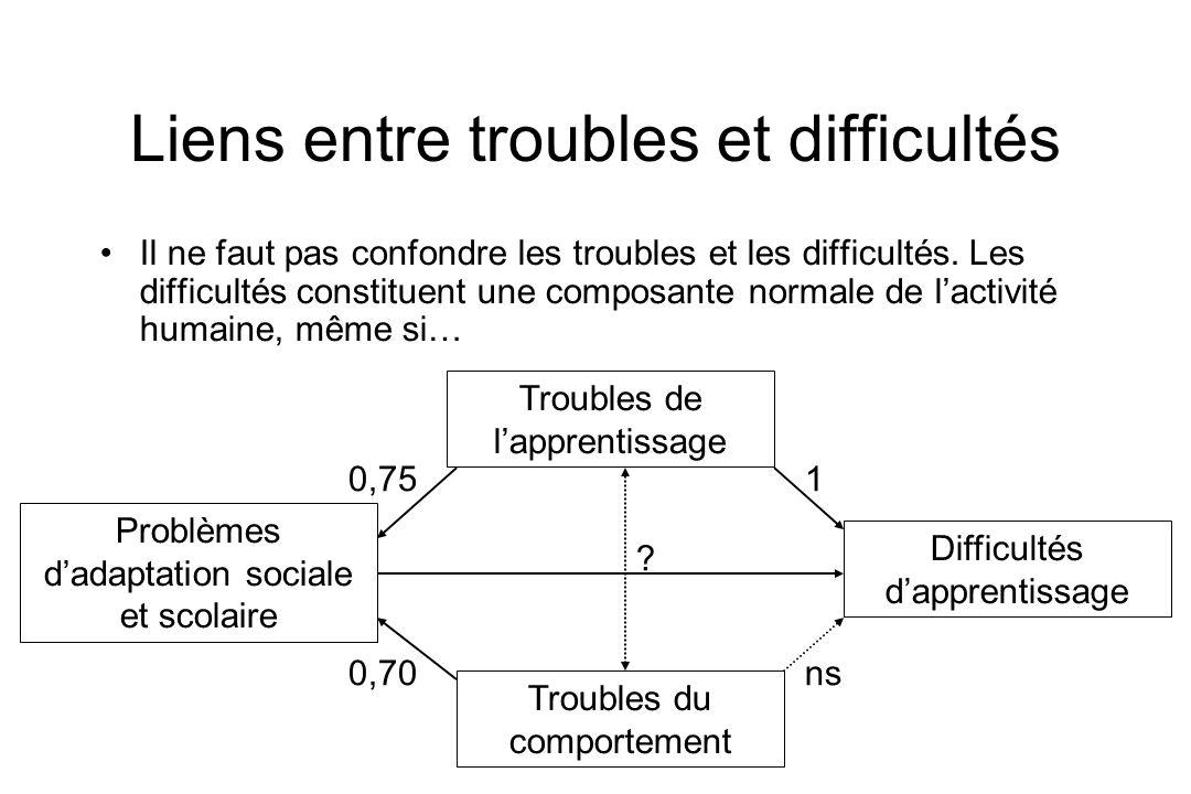 Liens entre troubles et difficultés