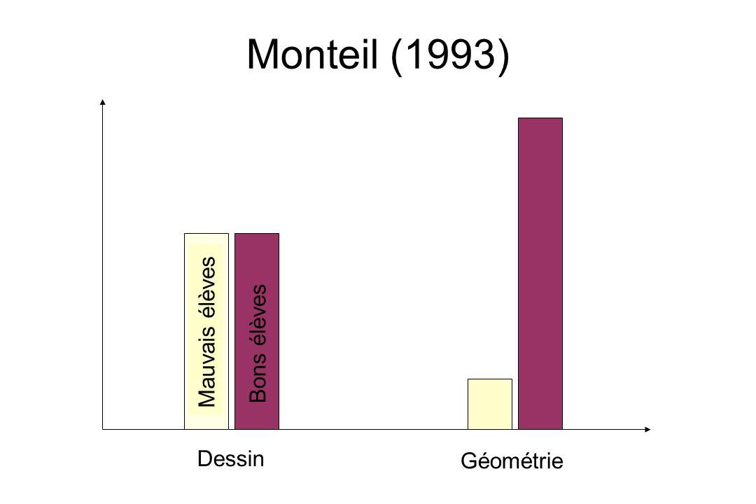 Monteil (1993) Mauvais élèves Bons élèves Dessin Géométrie