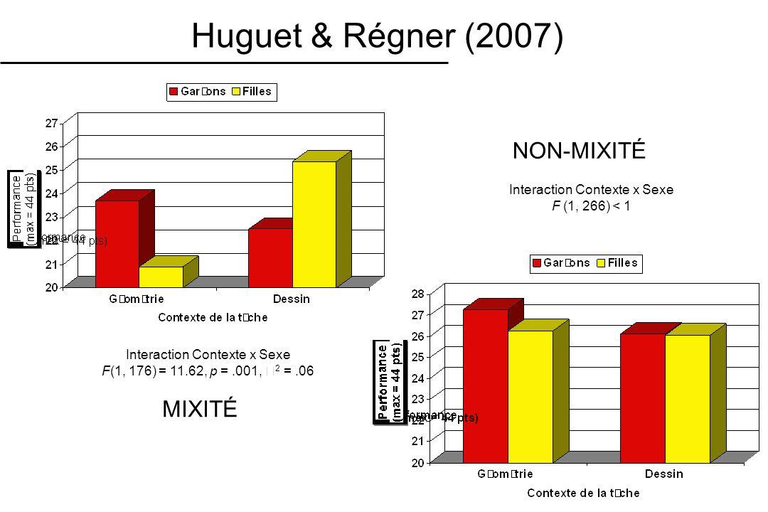 Huguet & Régner (2007) NON-MIXITÉ MIXITÉ Interaction Contexte x Sexe