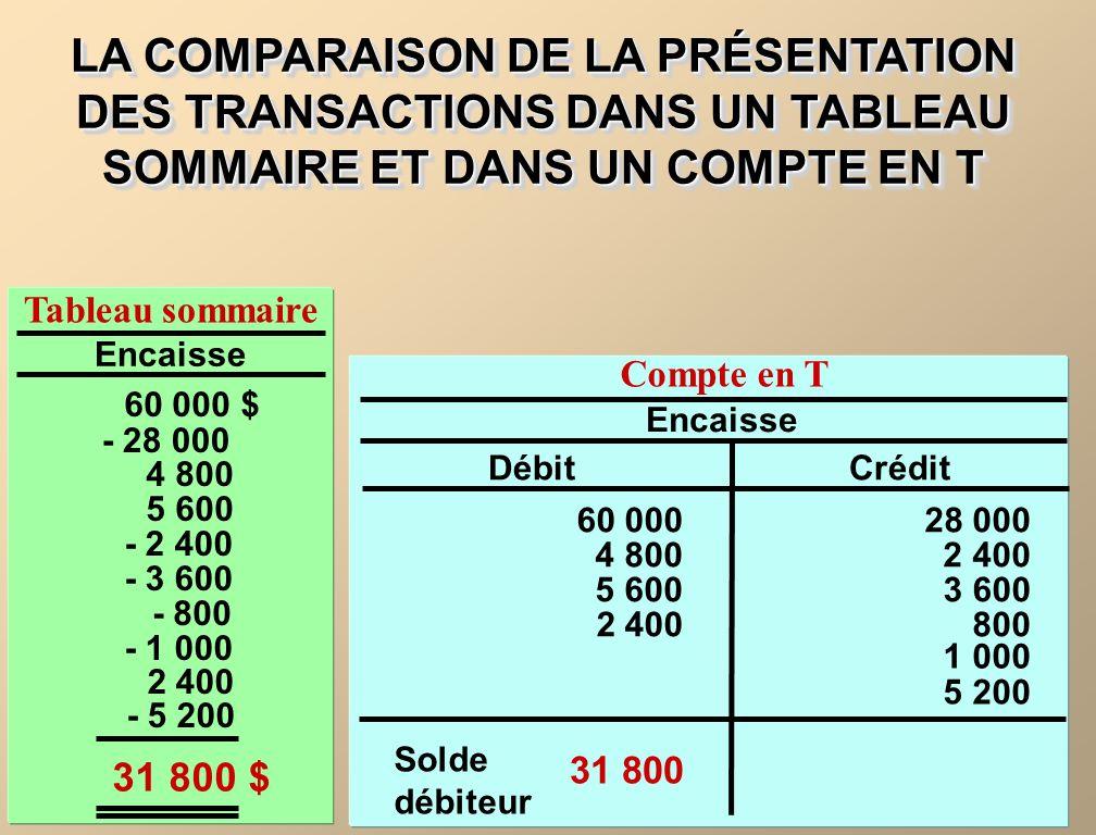 LA COMPARAISON DE LA PRÉSENTATION DES TRANSACTIONS DANS UN TABLEAU SOMMAIRE ET DANS UN COMPTE EN T