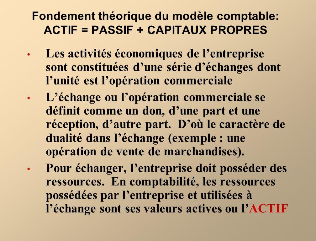 Fondement théorique du modèle comptable: ACTIF = PASSIF + CAPITAUX PROPRES