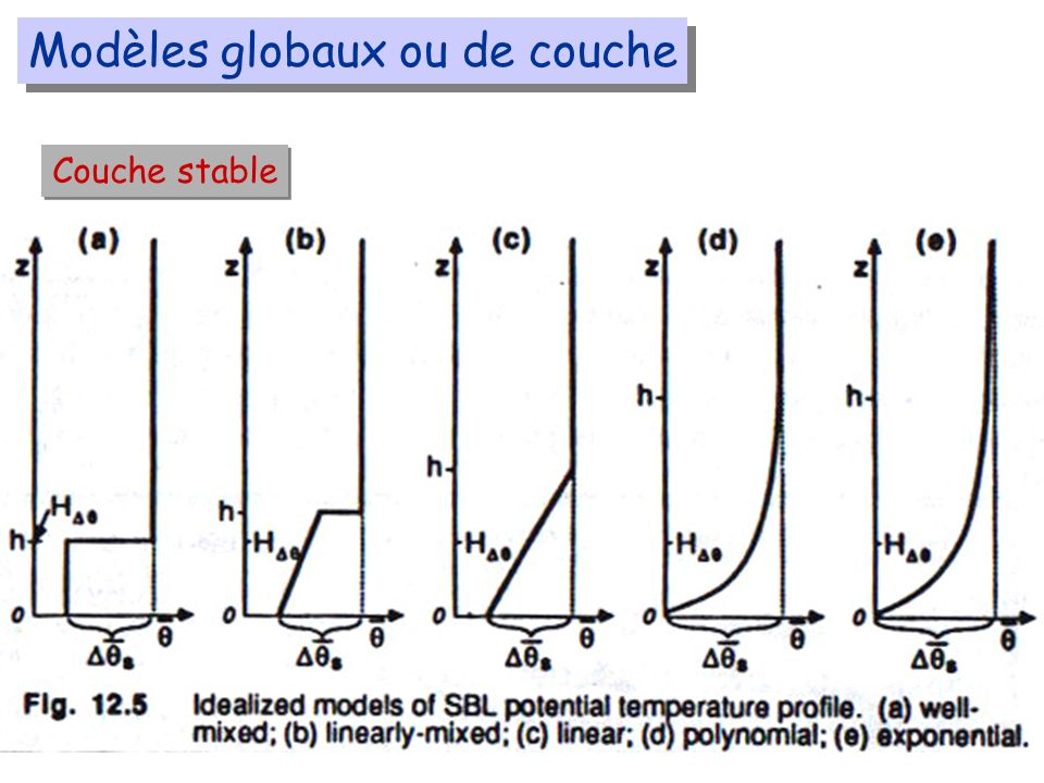 Modèles globaux ou de couche