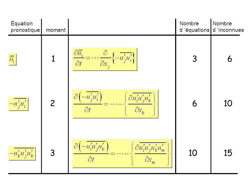 1 3 6 2 6 10 3 10 15 Équation pronostique Nombre d 'équations Nombre