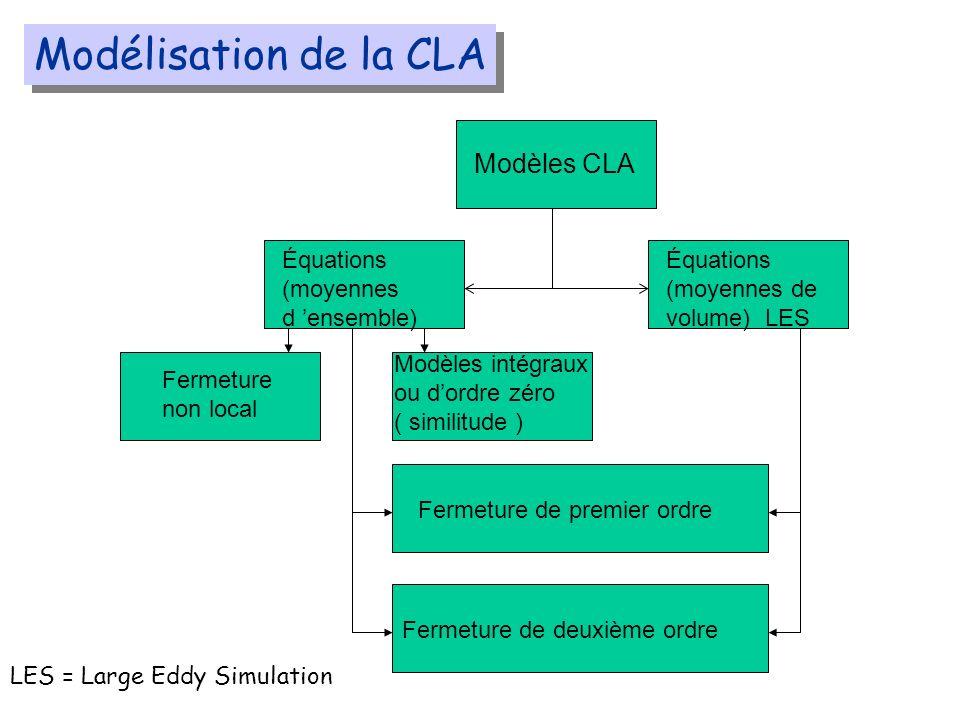Modélisation de la CLA Modèles CLA Équations (moyennes d 'ensemble)