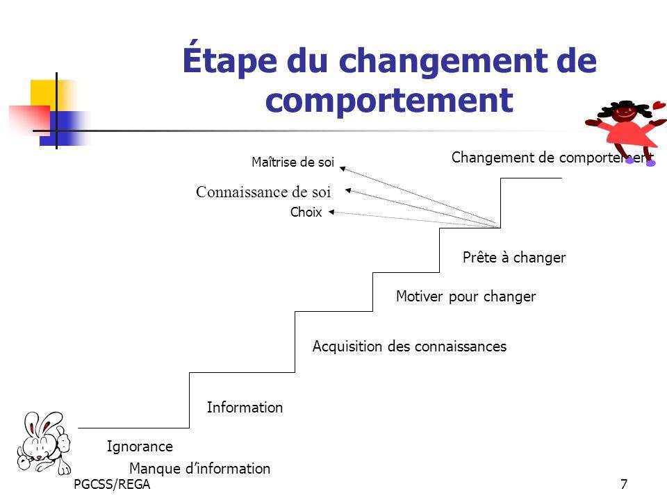 Étape du changement de comportement