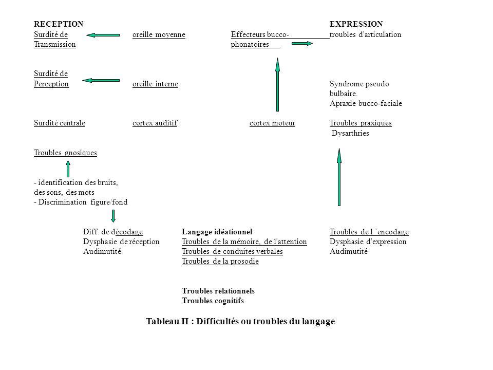 Tableau II : Difficultés ou troubles du langage