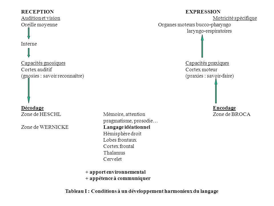 Tableau I : Conditions à un développement harmonieux du langage