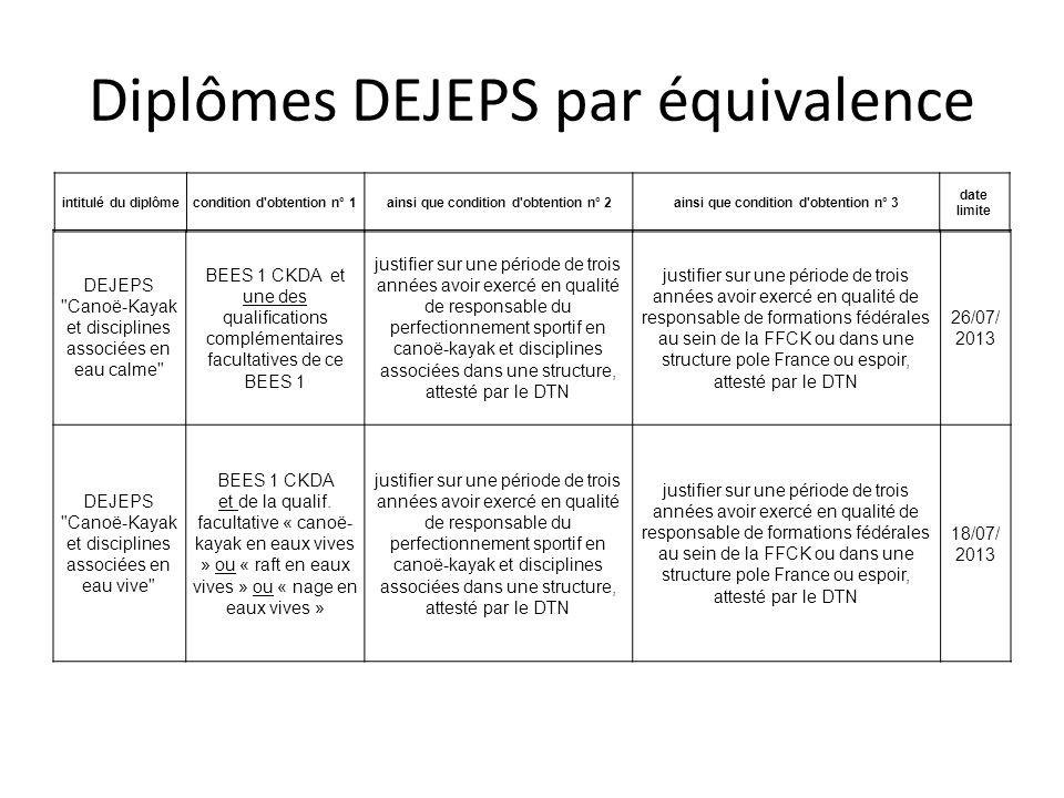 Diplômes DEJEPS par équivalence