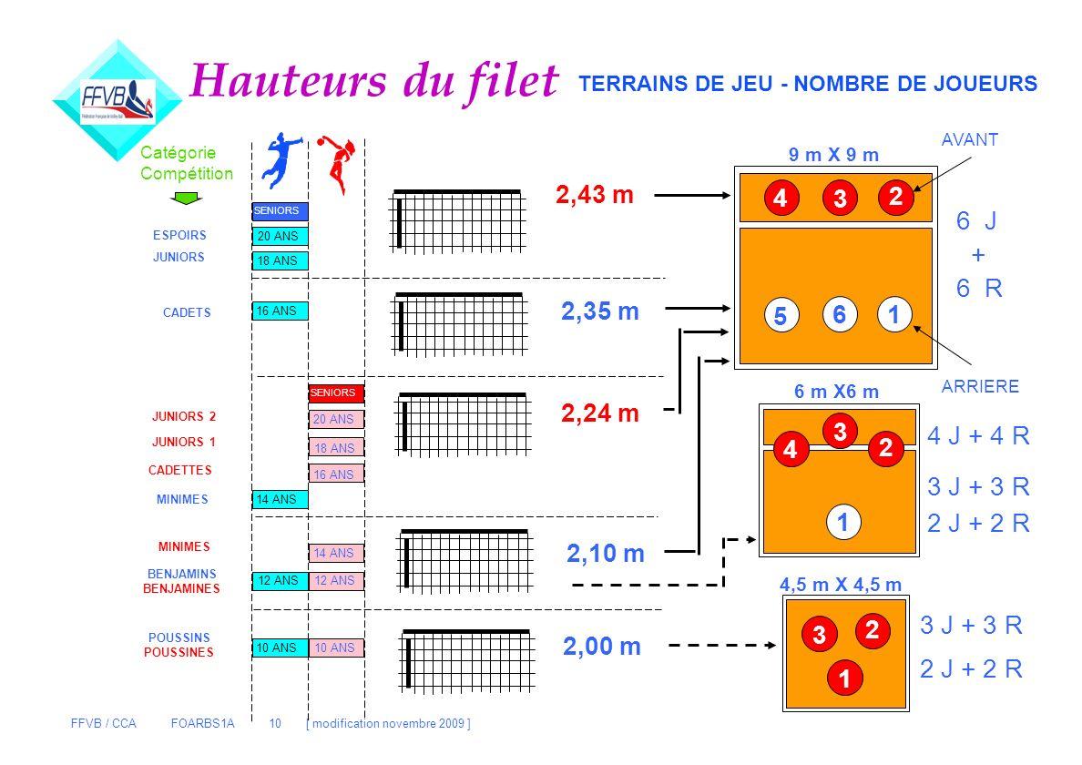 Hauteurs du filet 2,43 m 4 3 2 6 J + 6 R 2,35 m 5 6 1 2,24 m 3