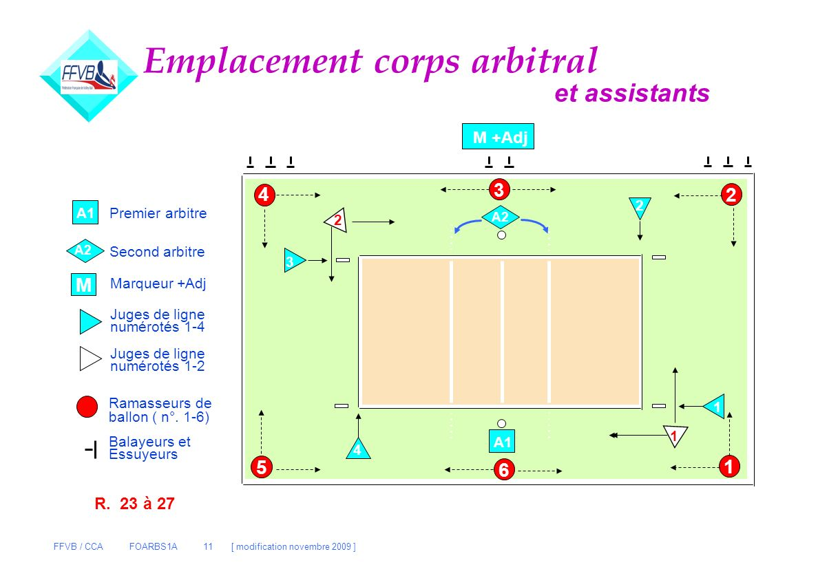 Emplacement corps arbitral