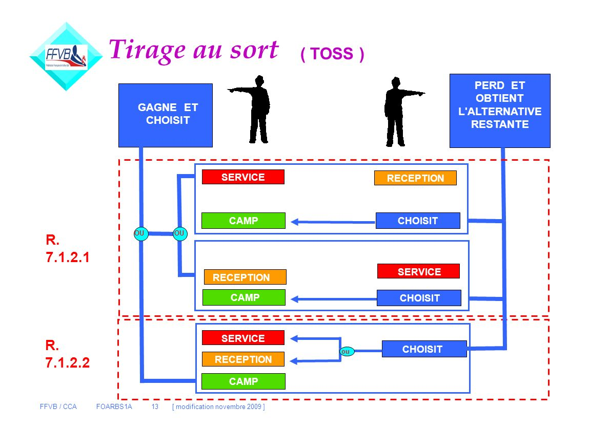 Tirage au sort ( TOSS ) R. 7.1.2.1 R. 7.1.2.2 PERD ET OBTIENT