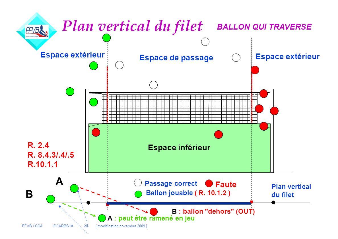. . Plan vertical du filet A B BALLON QUI TRAVERSE Espace extérieur