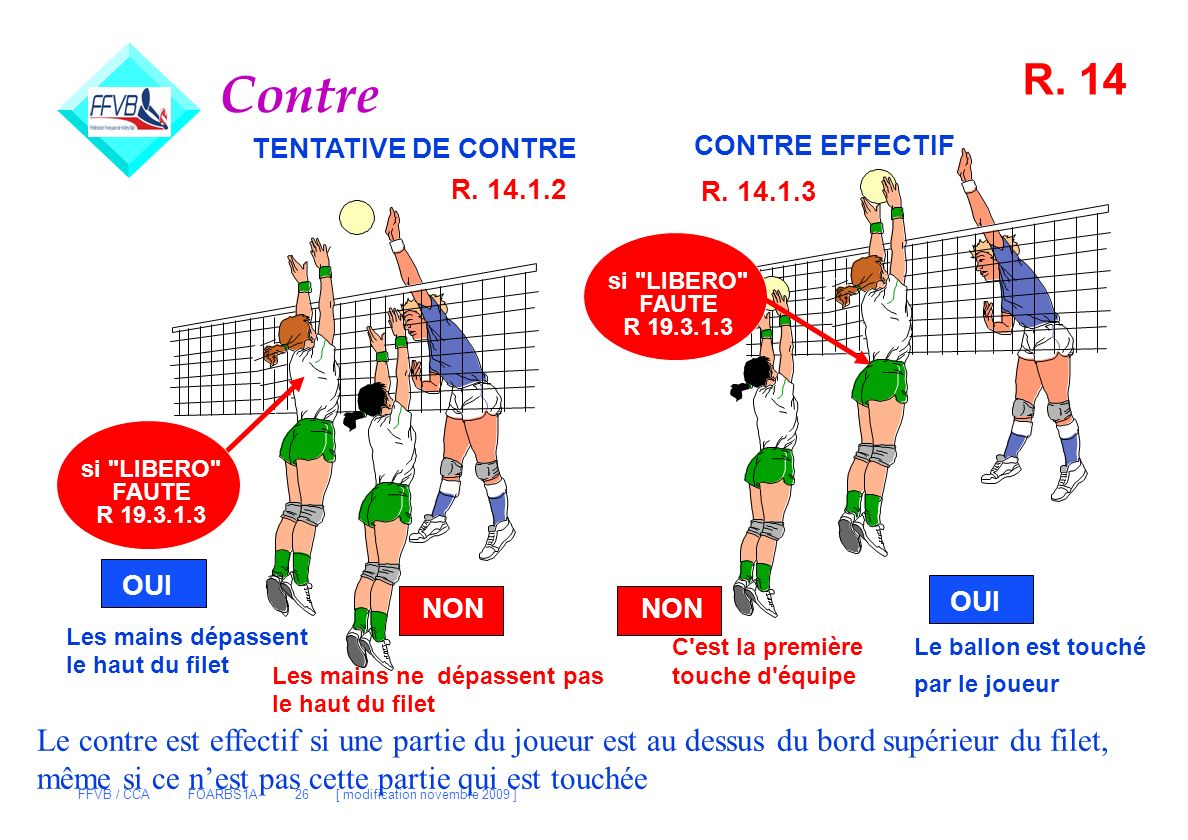 Contre R. 14. TENTATIVE DE CONTRE. CONTRE EFFECTIF. R. 14.1.2. R. 14.1.3. si LIBERO FAUTE. R 19.3.1.3.