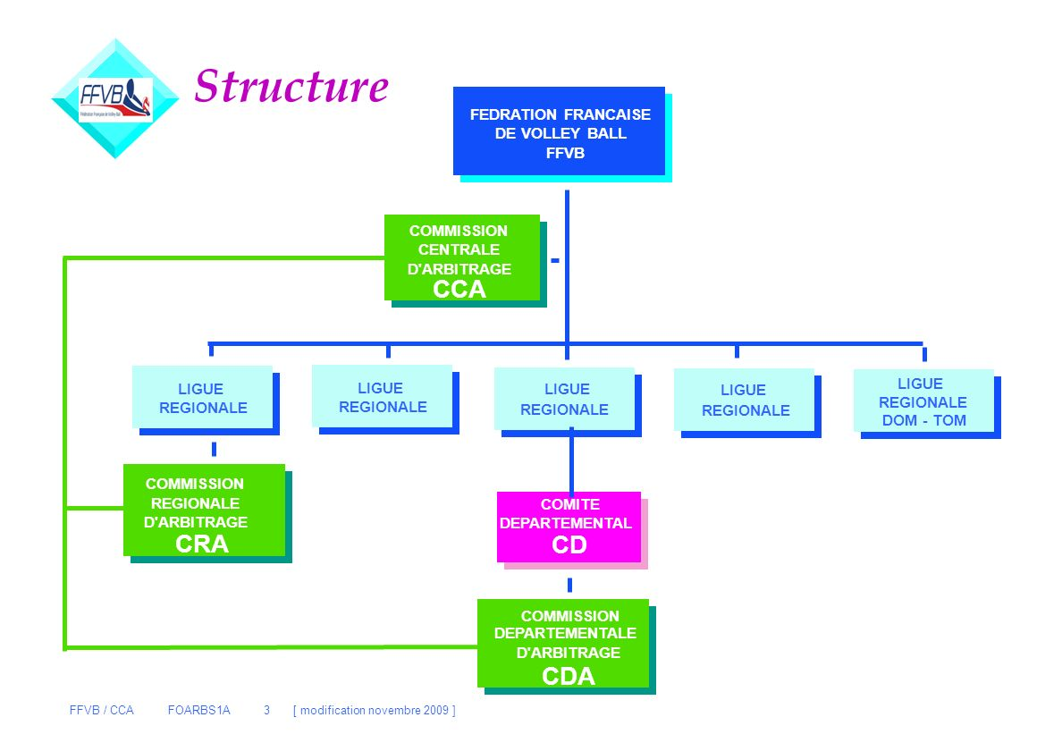 Structure CCA CRA CD CDA FEDRATION FRANCAISE DE VOLLEY BALL FFVB
