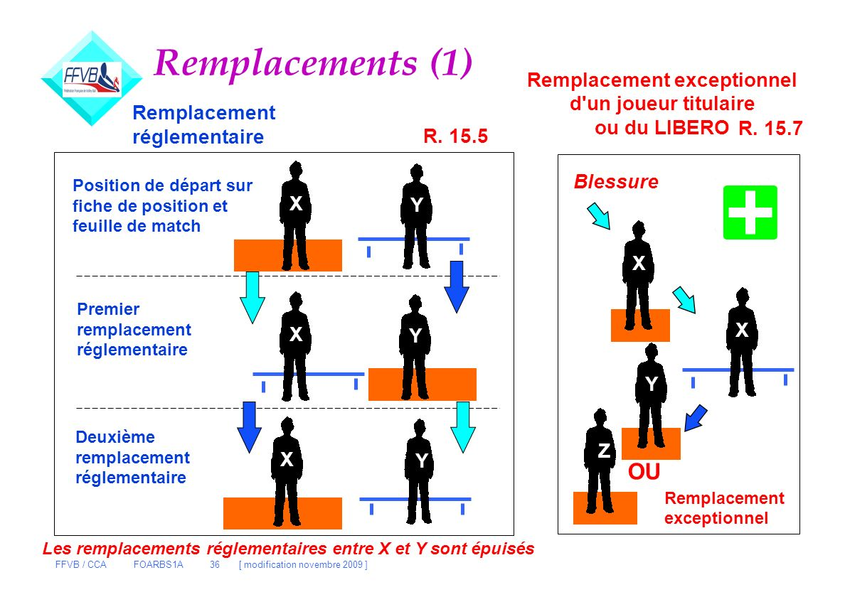 Remplacement exceptionnel