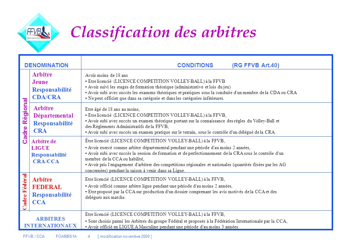 Classification des arbitres