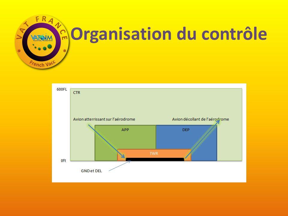 Organisation du contrôle
