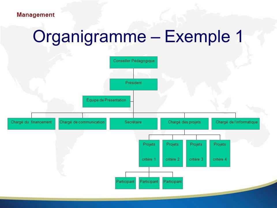 Organigramme – Exemple 1