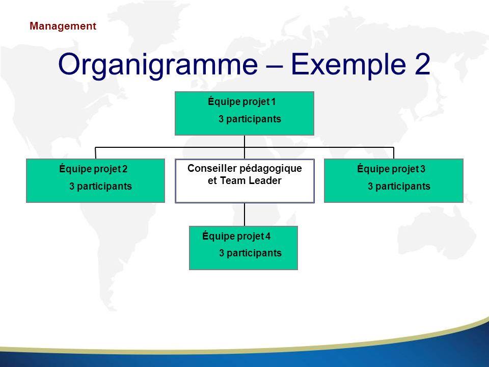 Organigramme – Exemple 2