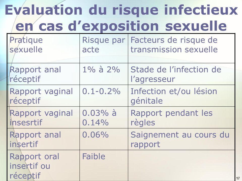 Evaluation du risque infectieux en cas d'exposition sexuelle