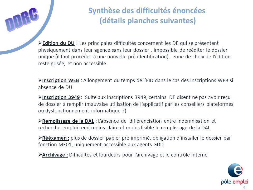 Synthèse des difficultés énoncées (détails planches suivantes)