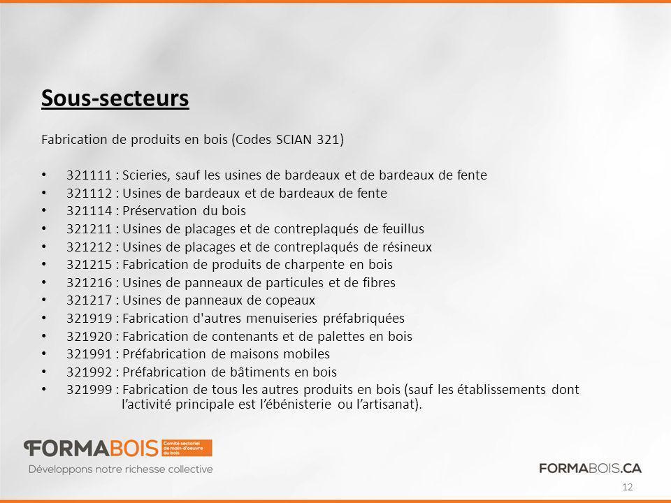 Sous-secteurs Fabrication de produits en bois (Codes SCIAN 321)
