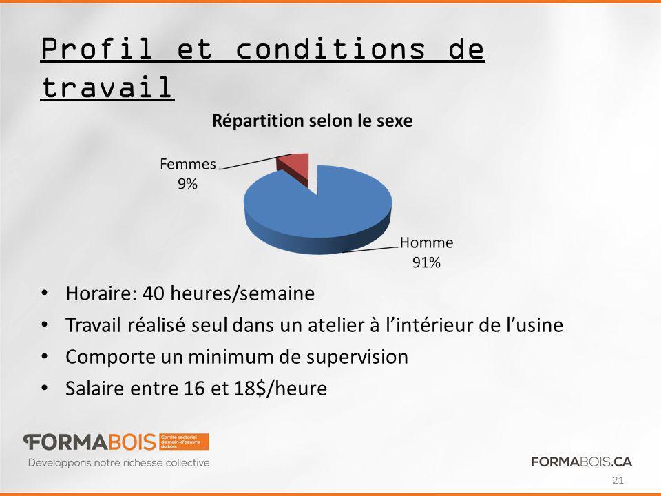 Profil et conditions de travail