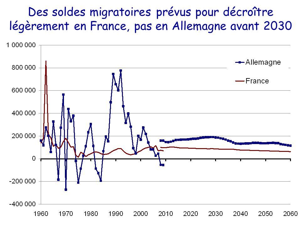 Des soldes migratoires prévus pour décroître légèrement en France, pas en Allemagne avant 2030