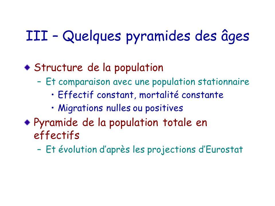 III – Quelques pyramides des âges