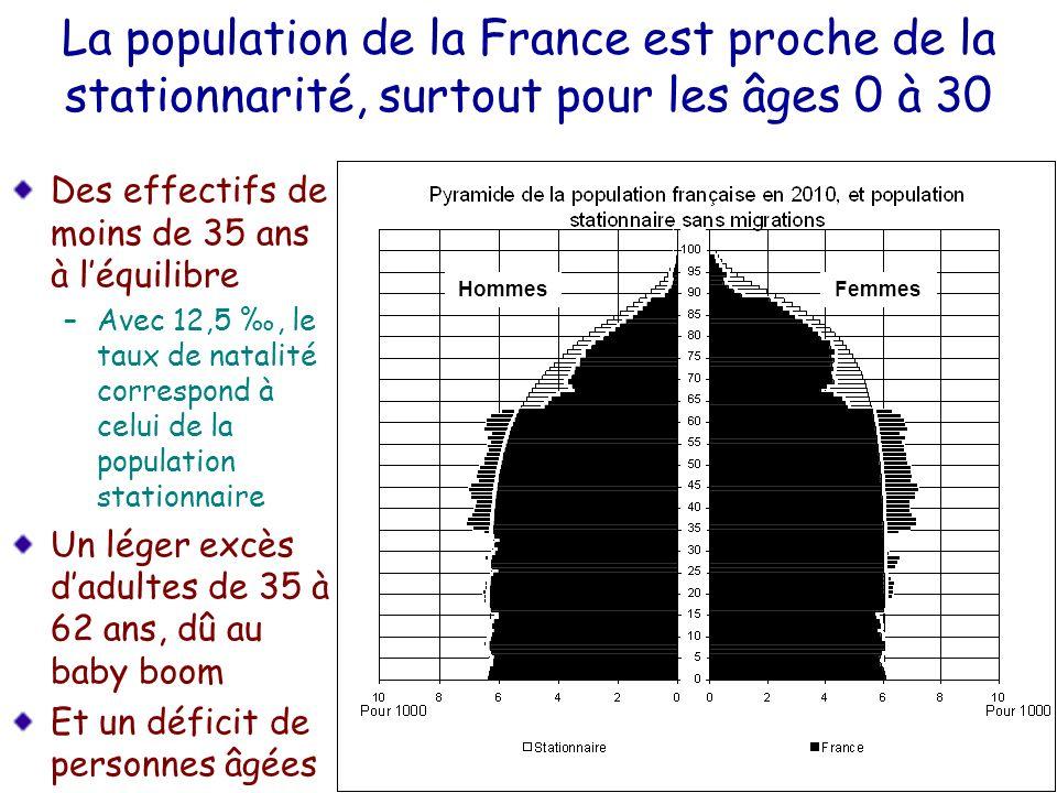 La population de la France est proche de la stationnarité, surtout pour les âges 0 à 30