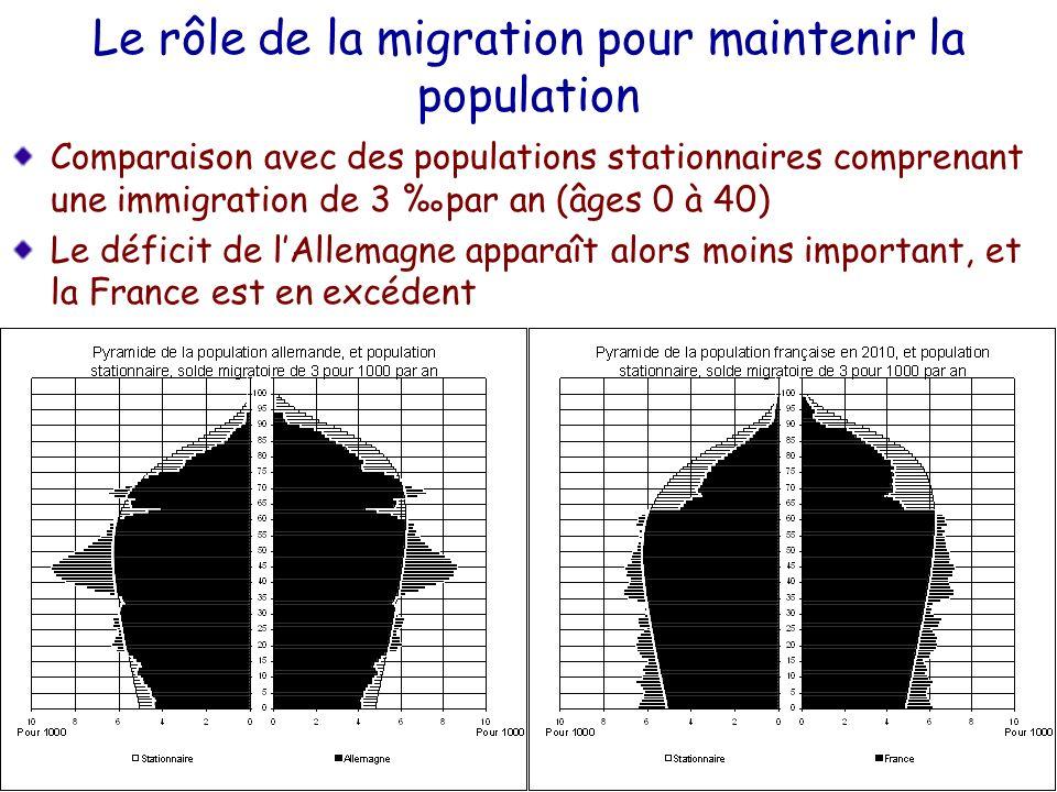 Le rôle de la migration pour maintenir la population