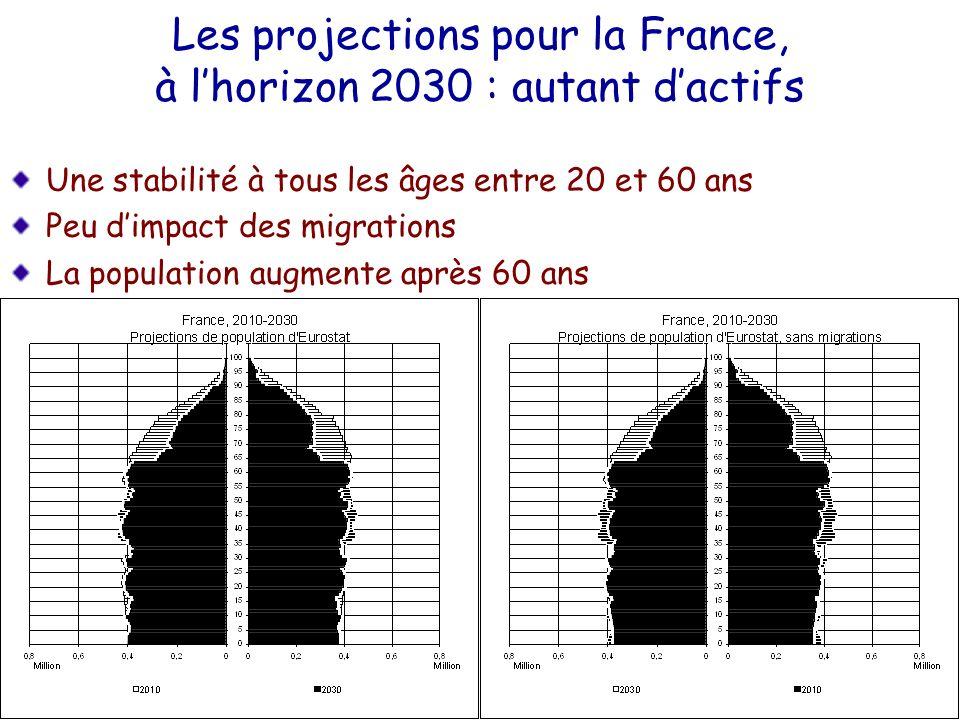 Les projections pour la France, à l'horizon 2030 : autant d'actifs